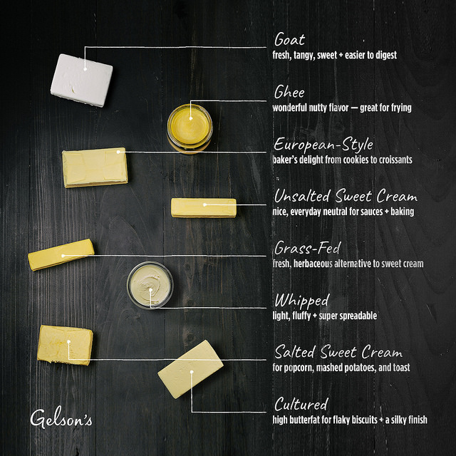 Guide to Butter